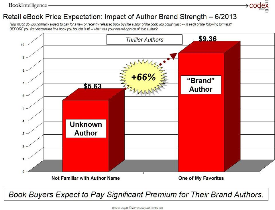 Codex-Author-Brand-eBook-Price-Expectation-2.28.14