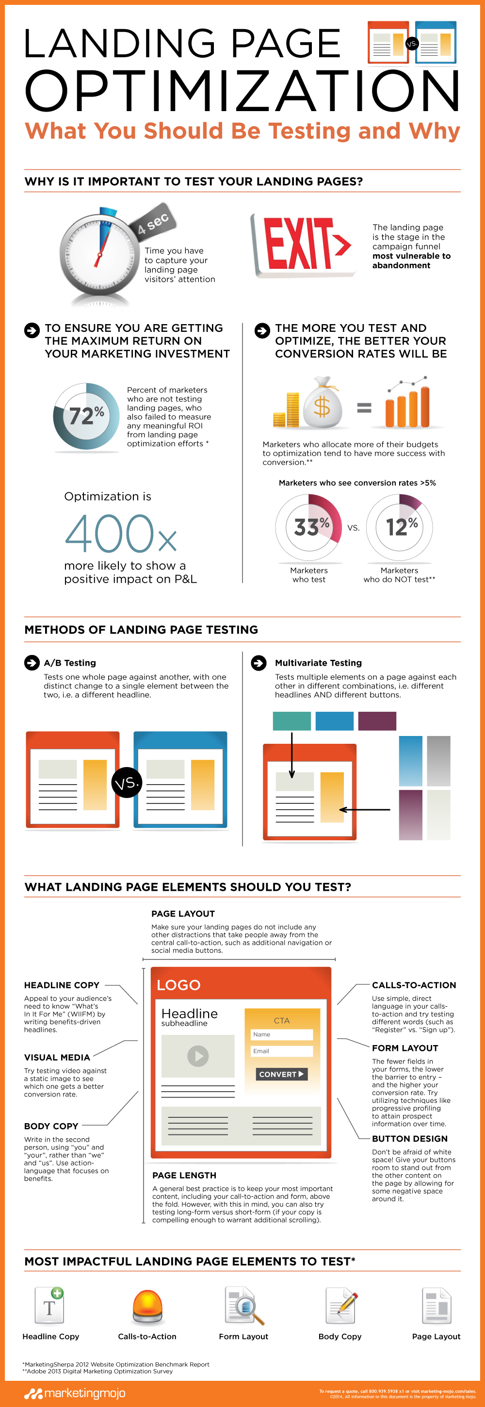 Marketing-Mojo_Landing_Page_Optimization_Infographic