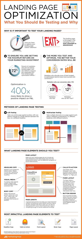 Marketing-Mojo_Landing_Page_Optimization_Infographic