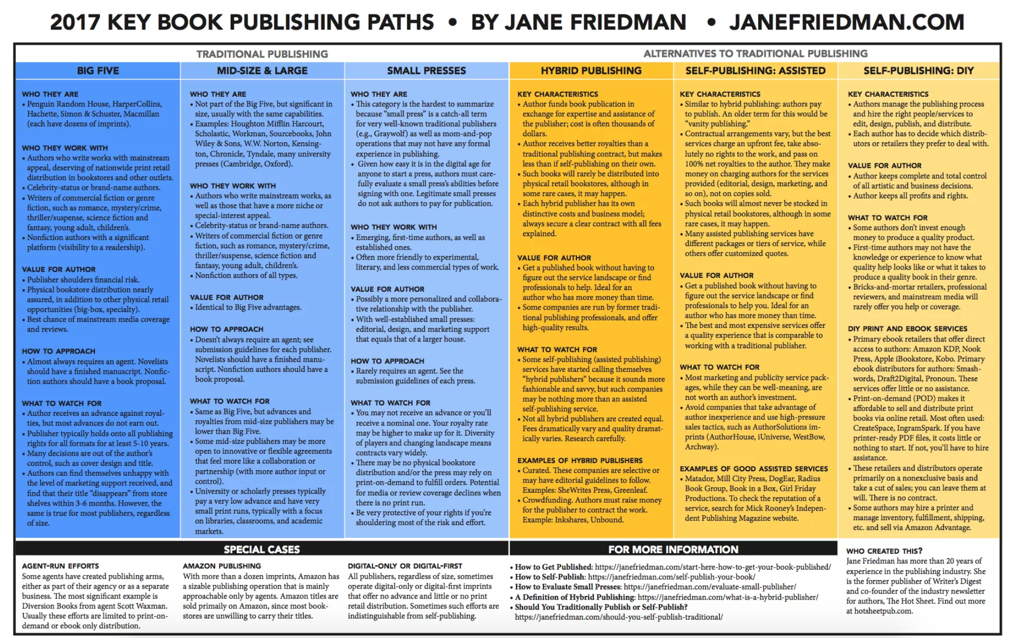 Jane Friedman Publishing Paths