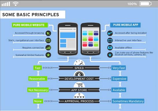 Mobile-Website-Vs.-Mobile-App