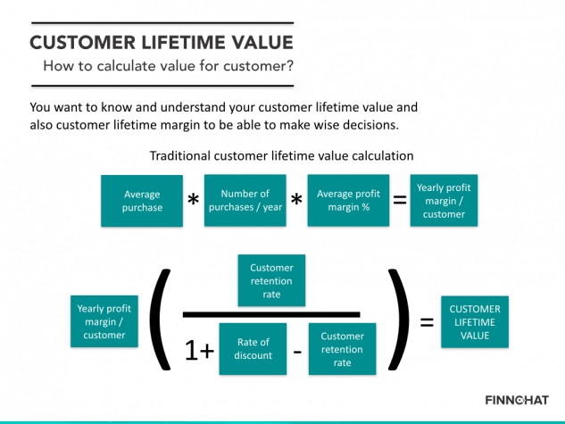 Customer Lifetime Value CLV