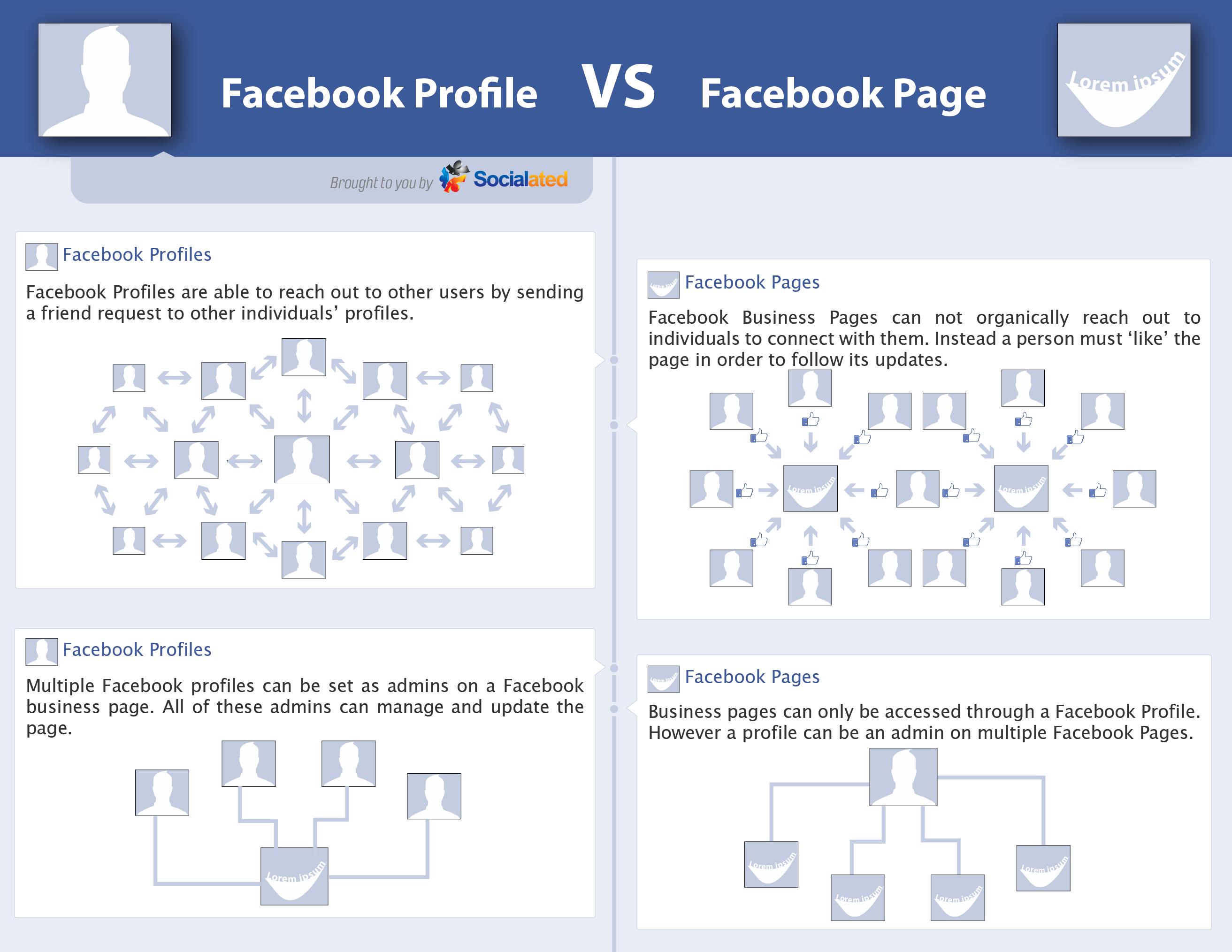 facebook-page-for-business-versus-facebook-profile-2