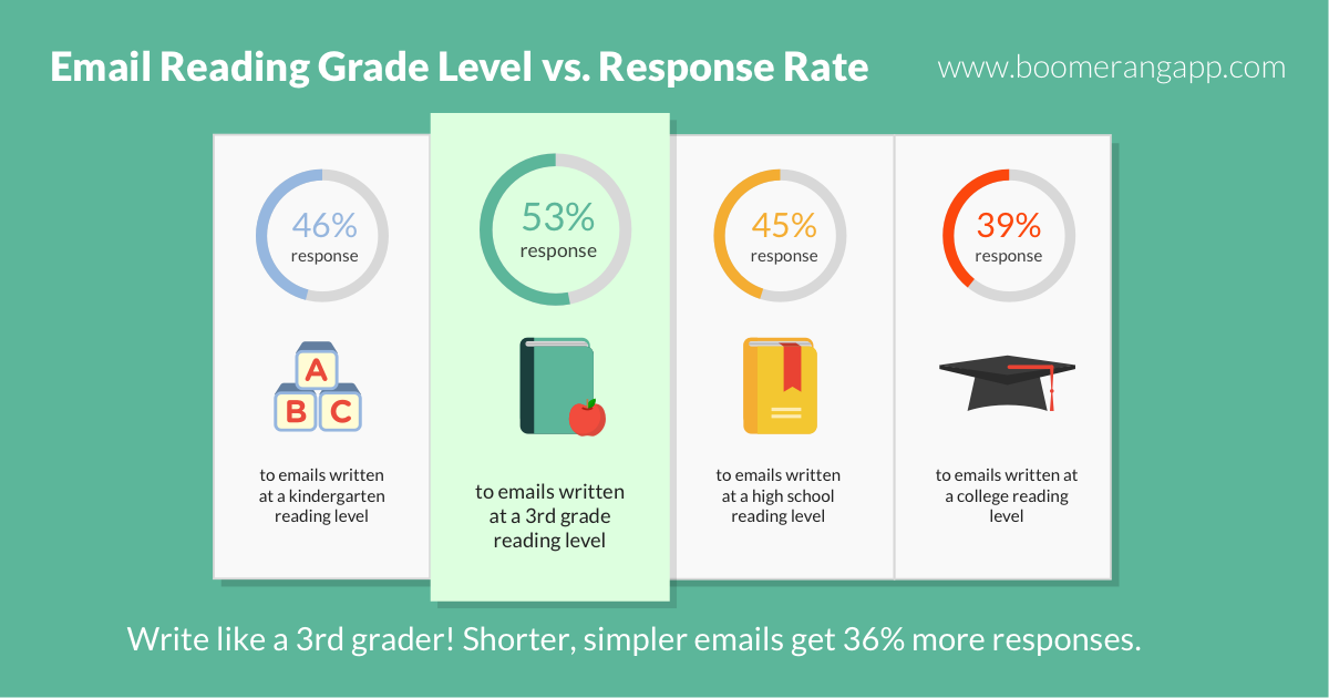 Email Reading Grade Level and Response Rate