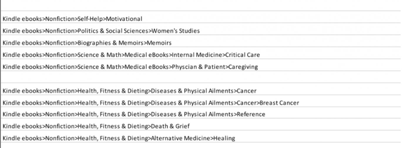 Amazon Keyword List Breast Cancer